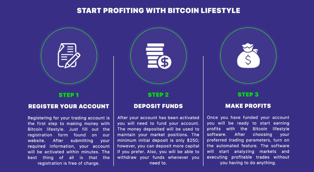 Bitcoin Lifestyle how it works